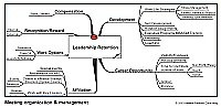 Mindmap for Leadership retention