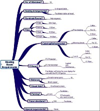 Mindmap for Meeting room requirement (large pdf file p15)