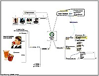 Mindmap for Project planning 2