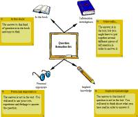 Mindmap for Question formation