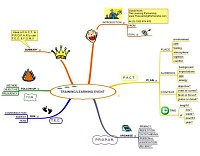 Mindmap for Training or learning event
