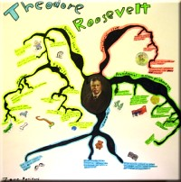 Mindmap for presentation about Theodore Roosevelt