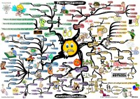 Mindmap of 5 Keys to Time Management