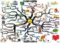 Mindmap of 6 Keys to Happiness