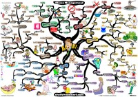 Mindmap of 6 keys to stress management