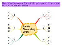 Mindmap of Banch generating order