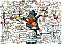 Mindmap of Basketball coaching dribbling skills