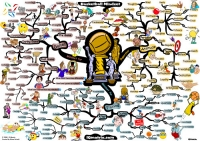 Mindmap of Basketball coaching mindset strategies