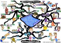 Mindmap of Blueprint to success