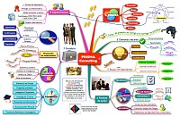 Mindmap of Business planing of Prisma Consulting