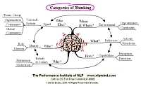 Mindmap of Categories of thinking
