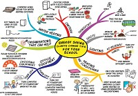 Mindmap of Climate change tips for schools