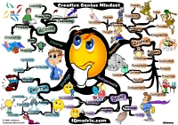 Mindmap of Creative genius mindset