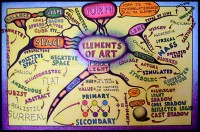 Mindmap of Elements of art