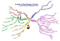 Mindmap of Example of mind mapping a meeting
