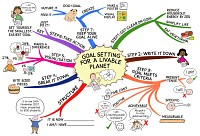 Mindmap of Goal setting for a livable planet