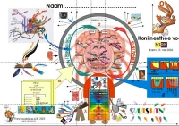 Mindmap of How our brain works