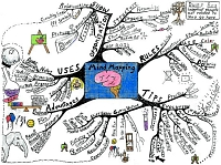 Mindmap of How to mind map
