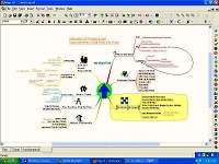 Mindmap of Indicators of progress and improvements in the way we work