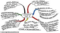 Mindmap of Inspiration part 6