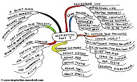 Mindmap of Inspiration part 7