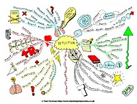 Mindmap of Intuition