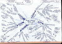 Mindmap of Jornada marketing regional