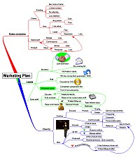 Mindmap of Marketing plan