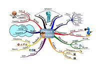 Mindmap of Memory principles