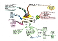 Mindmap of Messages secrets