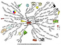 Mindmap of Mind map tips