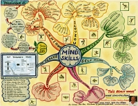 Mindmap of Mind skills