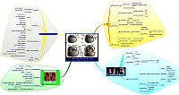 Mindmap of Nerodevelopmental model of Schizophrenia