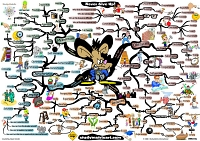 Mindmap of Never give up never quit