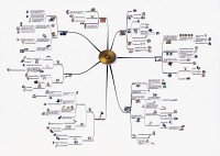 Mindmap of OBREDIM (a design tool)
