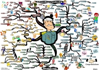 Mindmap of Path to extraordinary leadership