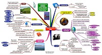 Mindmap of Regional planning for Latin America 2020