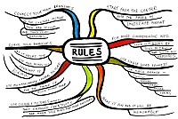 Mindmap of Rules on the presentation of mindmap