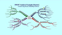 Mindmap of SWOT analysis example