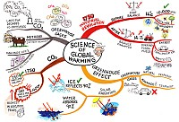 Mindmap of Science of global warming