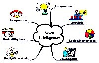 Mindmap of Seven intelligences