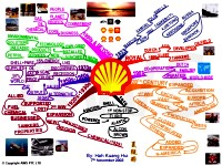 Mindmap of Shell (Royal Dutch Shell plc)