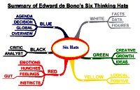 Mindmap of Six Thinking Hats