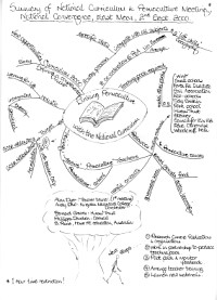 Mindmap of Summary of national curriculum & permaculture meeting