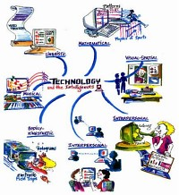 Mindmap of Technology and the intelligences