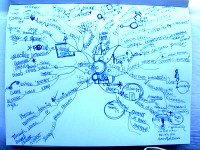 Mindmap of The Secret Behind the Secret