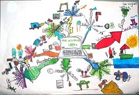 Mindmap of The way things work 2