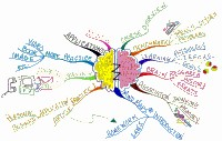 Mindmap of Think Learn Create overview