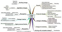 Mindmap of Trigger events list