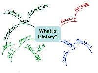 Mindmap of What is history